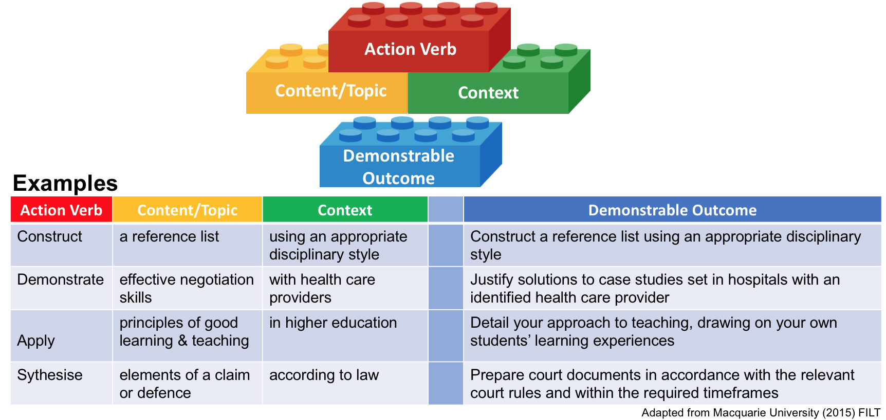 The content of education and its main components