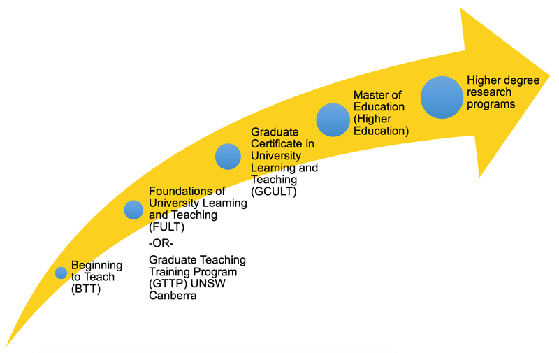 staff-development-programs.png