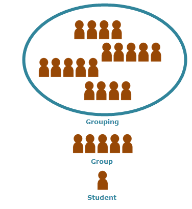 Create a group in Moodle, and assign an activity to it | UNSW ...
